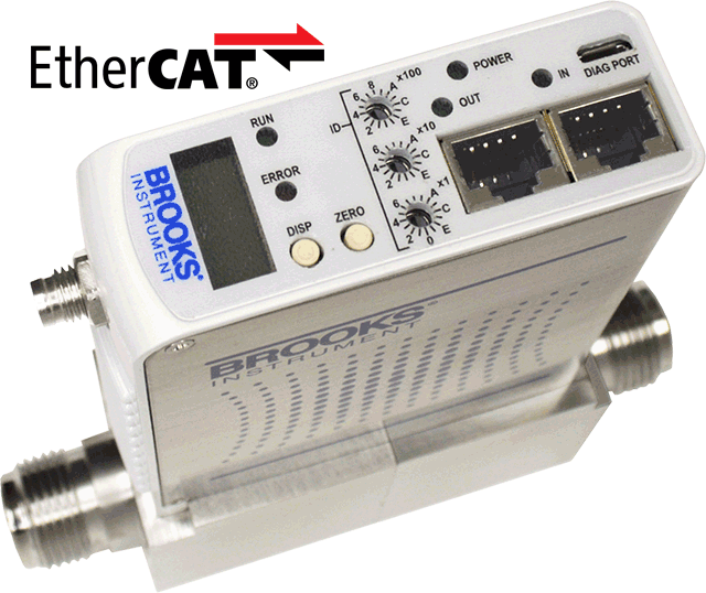 GF100 Series EtherCAT