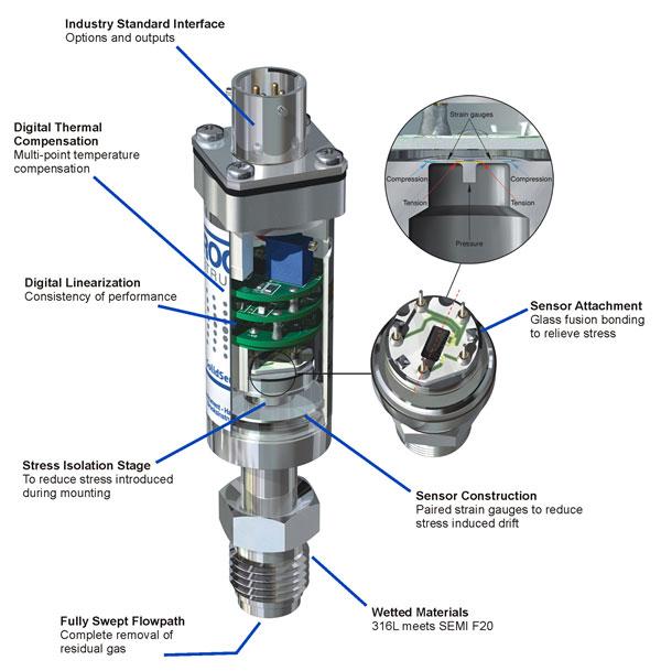 Brooks SolidSense II Pressure Transducer Cutaway