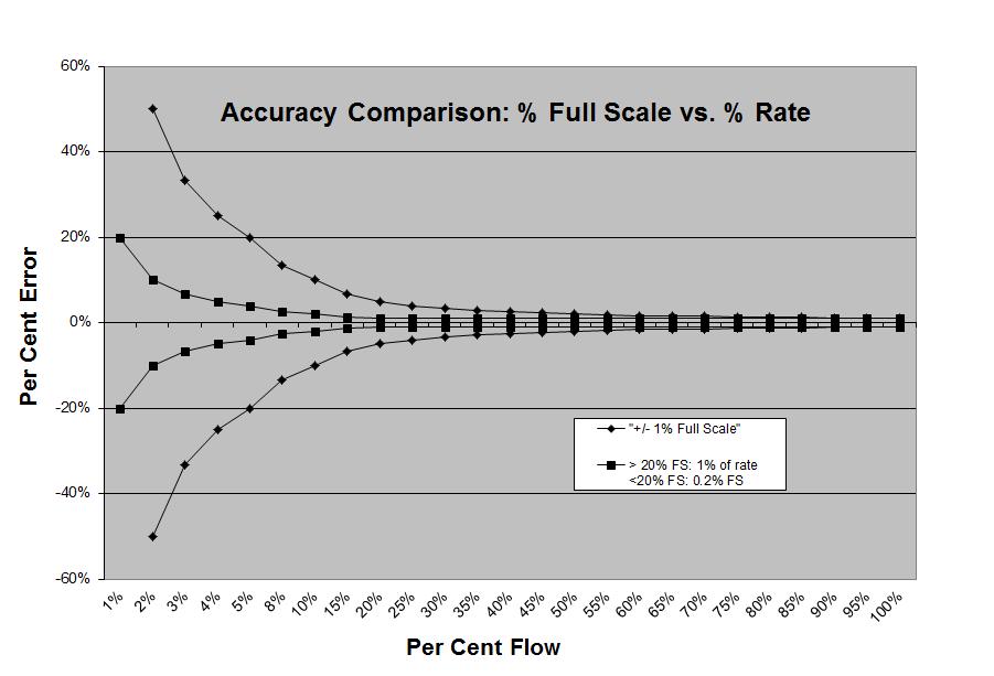 accuracy comparison: percent full scale vs. percent rate