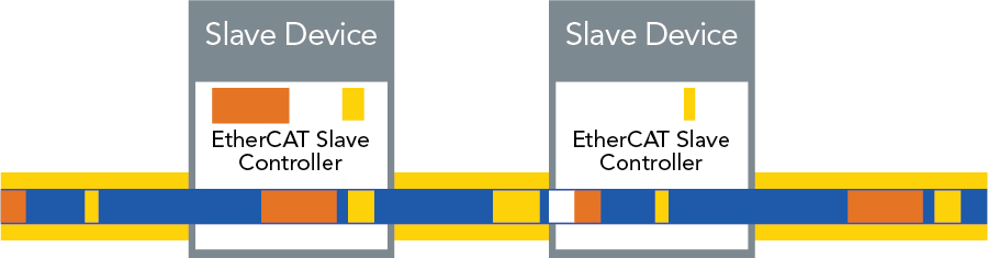 EtherCAT® Slave Device