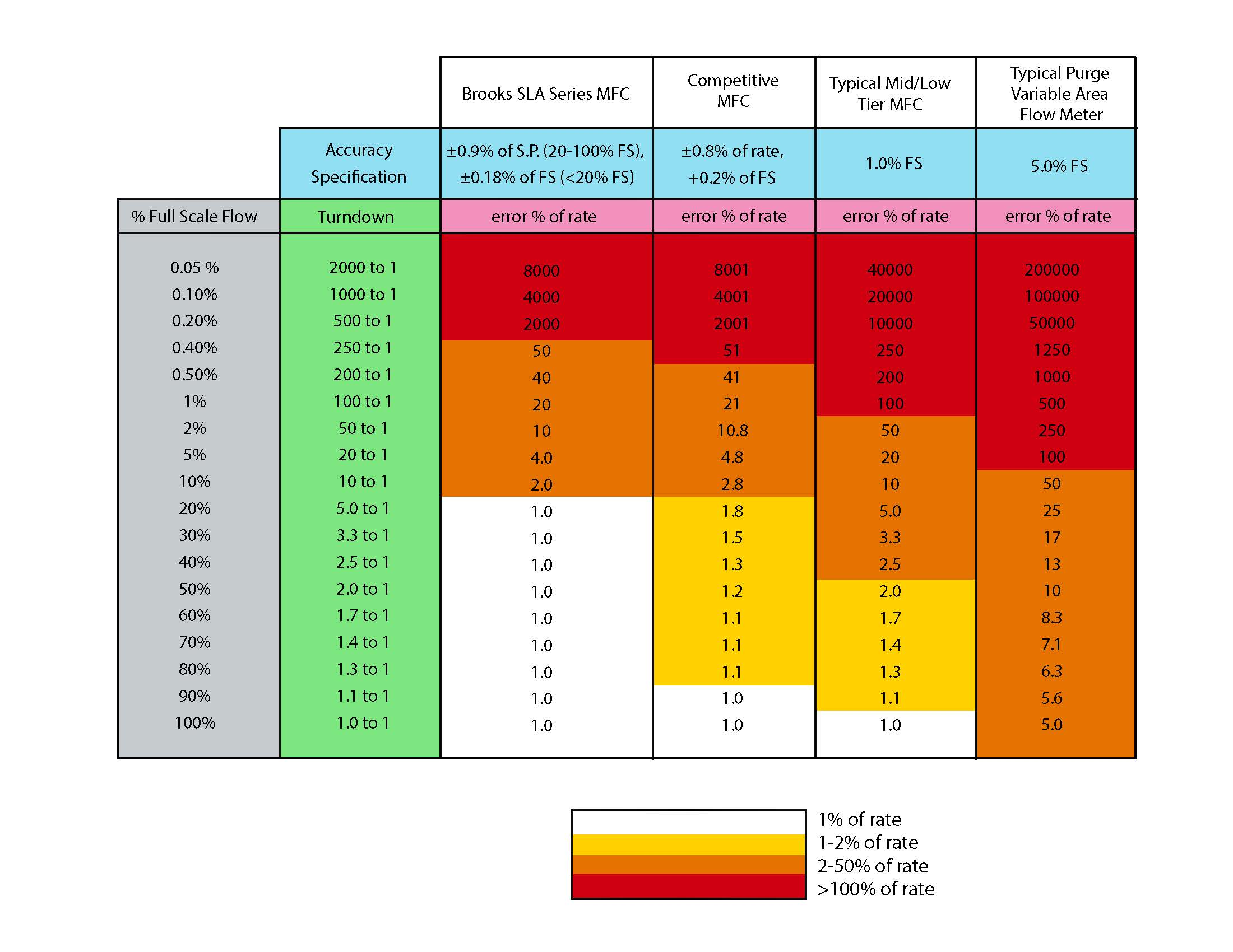 Usable Range Turndown Ratio